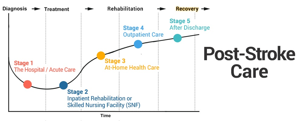 The 5 Stages of Post-Stroke Care: How Each is Critical to Recovery